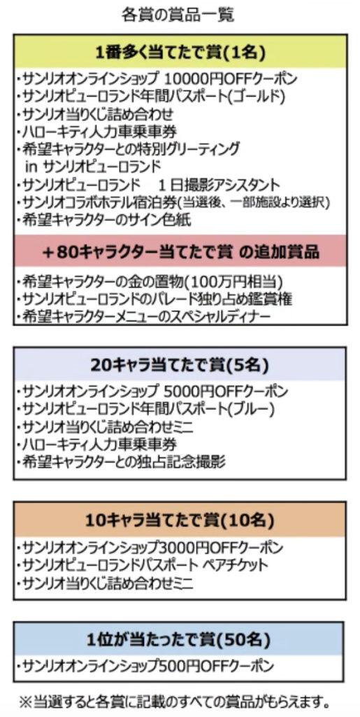 サンリオキャラクターランキング予想賞品