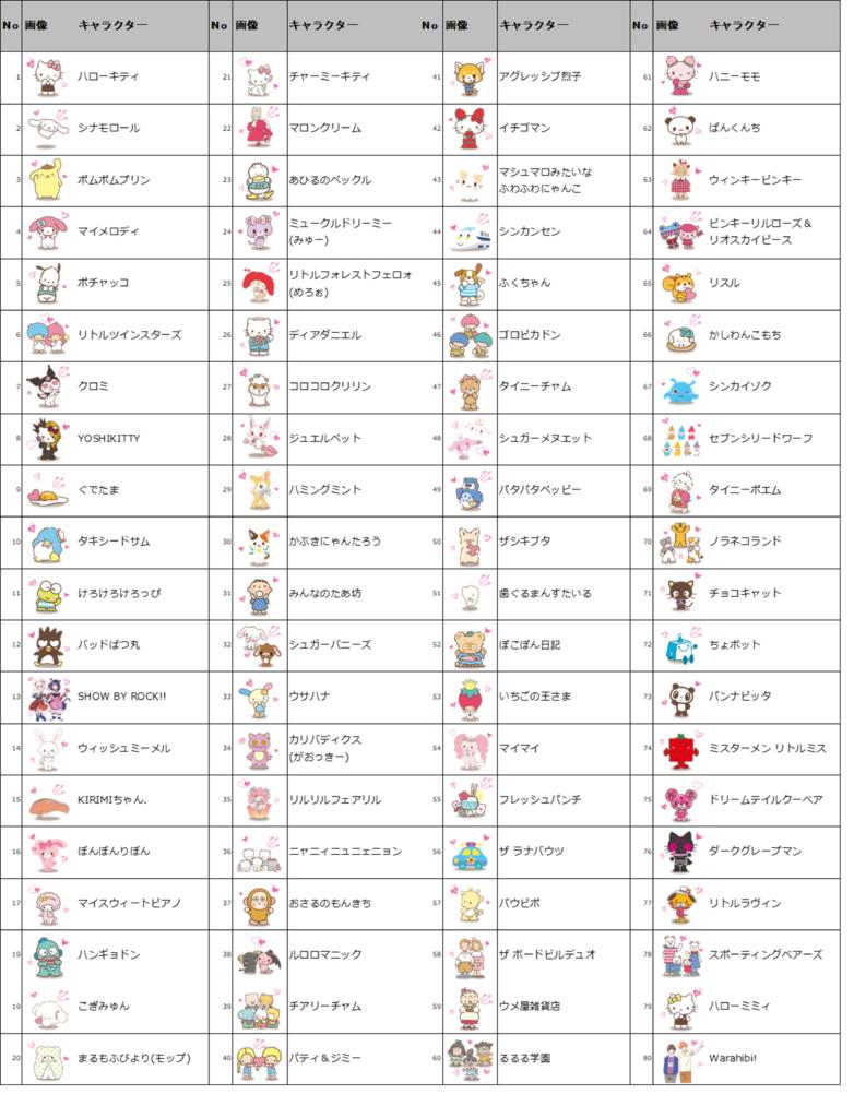 サンリオキャラクター大賞ノミネート80