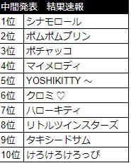 サンリオキャラクター大賞中間発表結果速報
