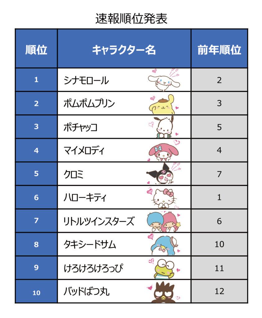 サンリオキャラクター大賞2020速報結果