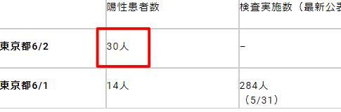 コロナ感染者数東京最新6月2日