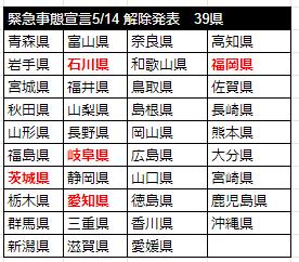 緊急事態宣言解除発表2020年5月14日39県