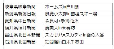 FGO東北新聞広告キャラクター一覧
