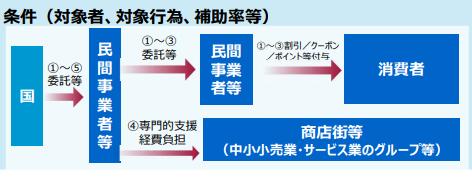 GOTOキャンペーン観光庁資料